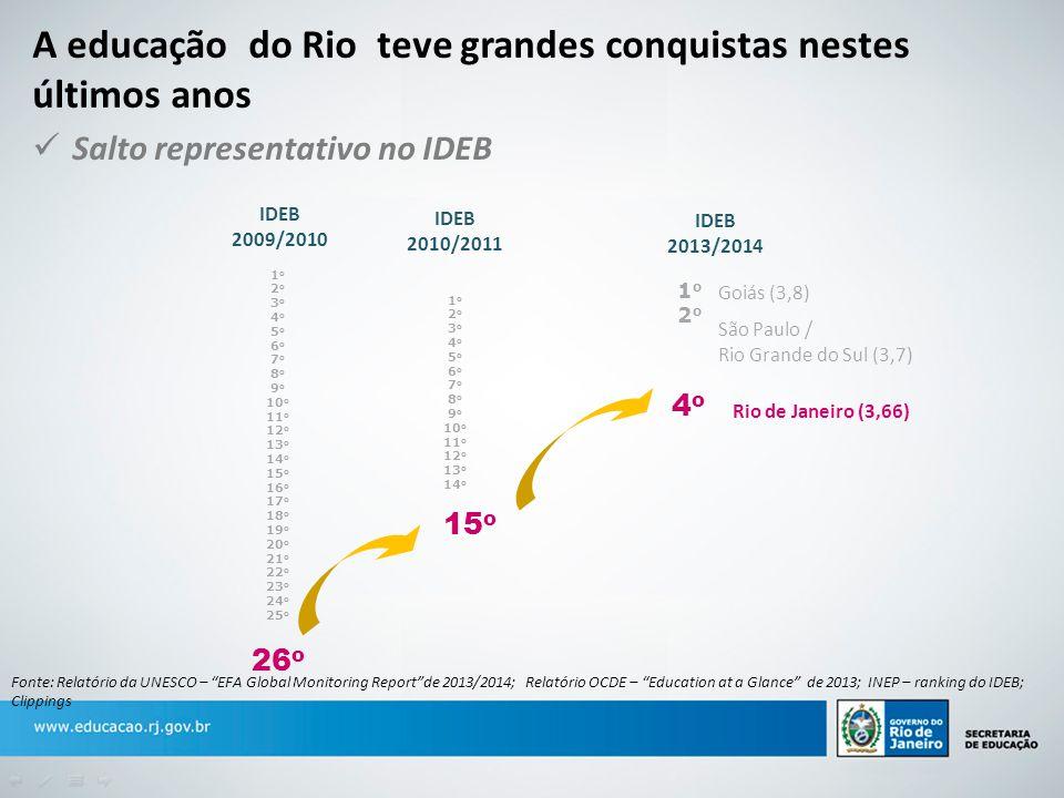 A educação do Rio teve grandes conquistas nestes últimos anos Salto representativo no IDEB IDEB 2009/2010 IDEB 2010/2011 IDEB 2013/2014 1 o 2 o 3 o 4
