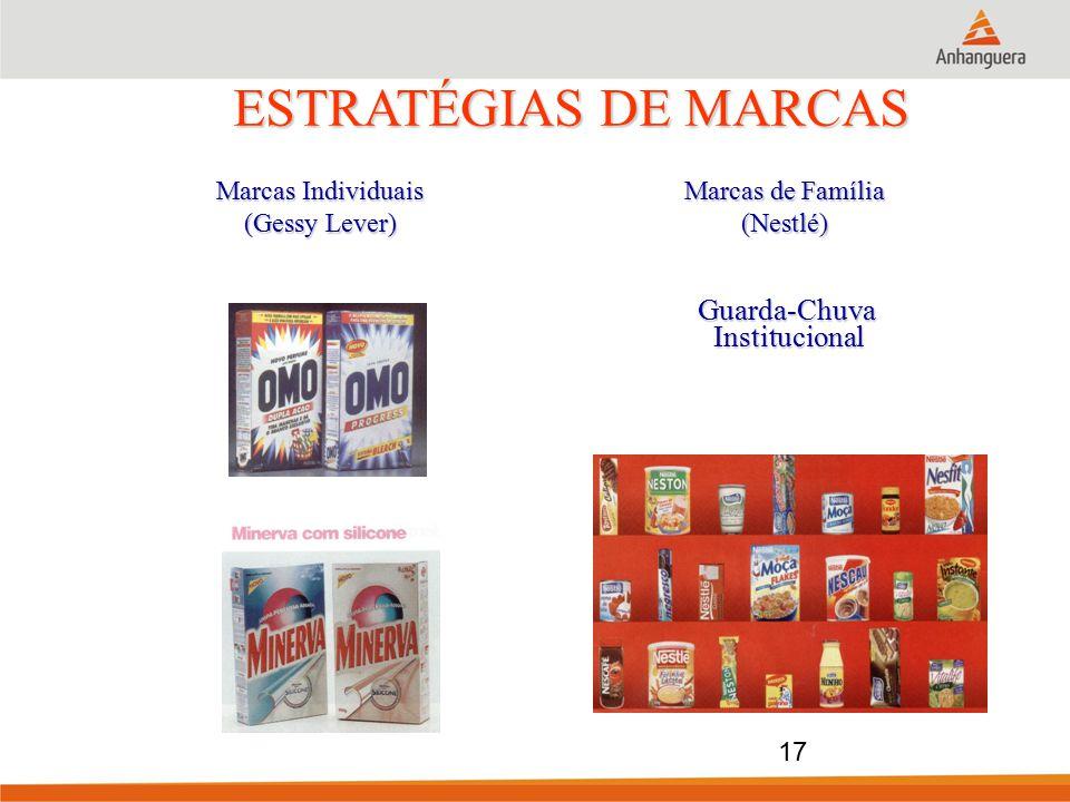 ESTRATÉGIAS DE MARCAS Marcas Individuais (Gessy Lever) Marcas de Família (Nestlé) Guarda-ChuvaInstitucional 17