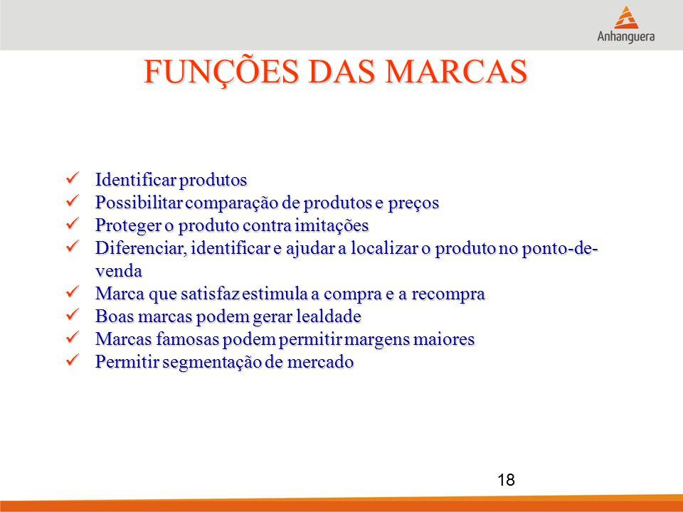 FUNÇÕES DAS MARCAS Identificar produtos Identificar produtos Possibilitar comparação de produtos e preços Possibilitar comparação de produtos e preços