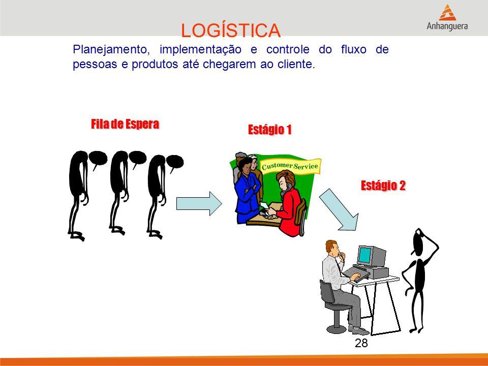 LOGÍSTICA Planejamento, implementação e controle do fluxo de pessoas e produtos até chegarem ao cliente. Estágio 1 Estágio 2 Fila de Espera 28