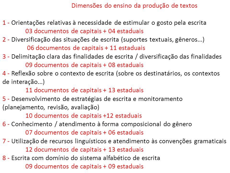 Dimensões do ensino da produção de textos 1 - Orientações relativas à necessidade de estimular o gosto pela escrita 03 documentos de capitais + 04 est
