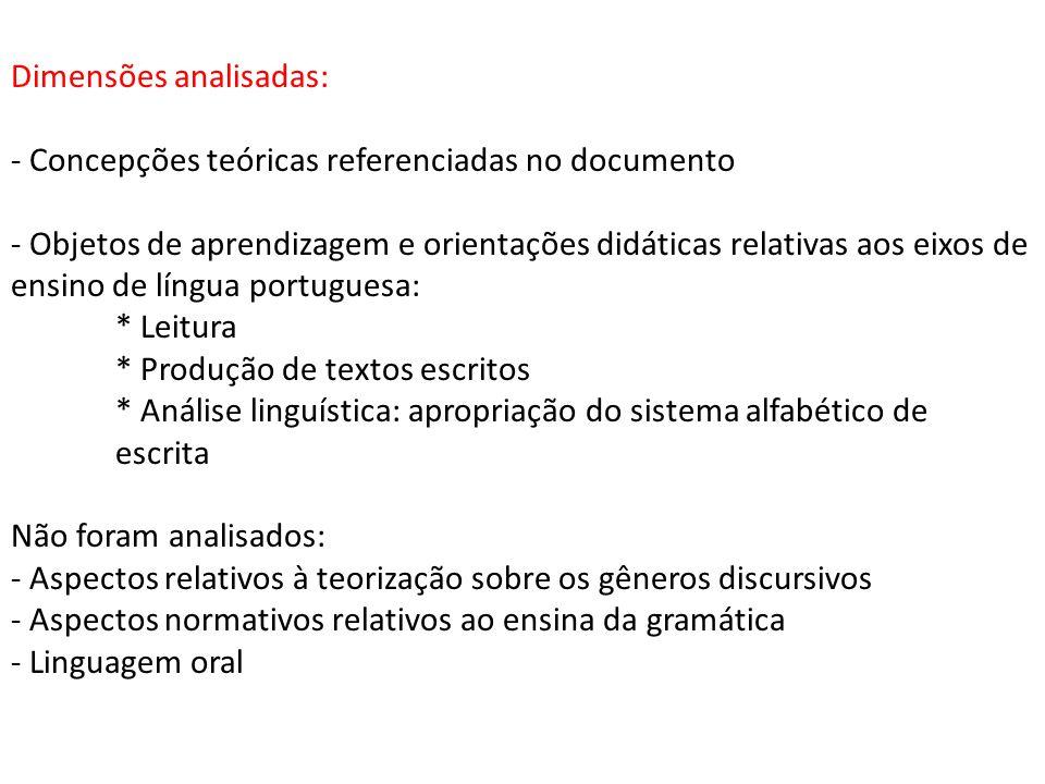 Dimensões analisadas: - Concepções teóricas referenciadas no documento - Objetos de aprendizagem e orientações didáticas relativas aos eixos de ensino