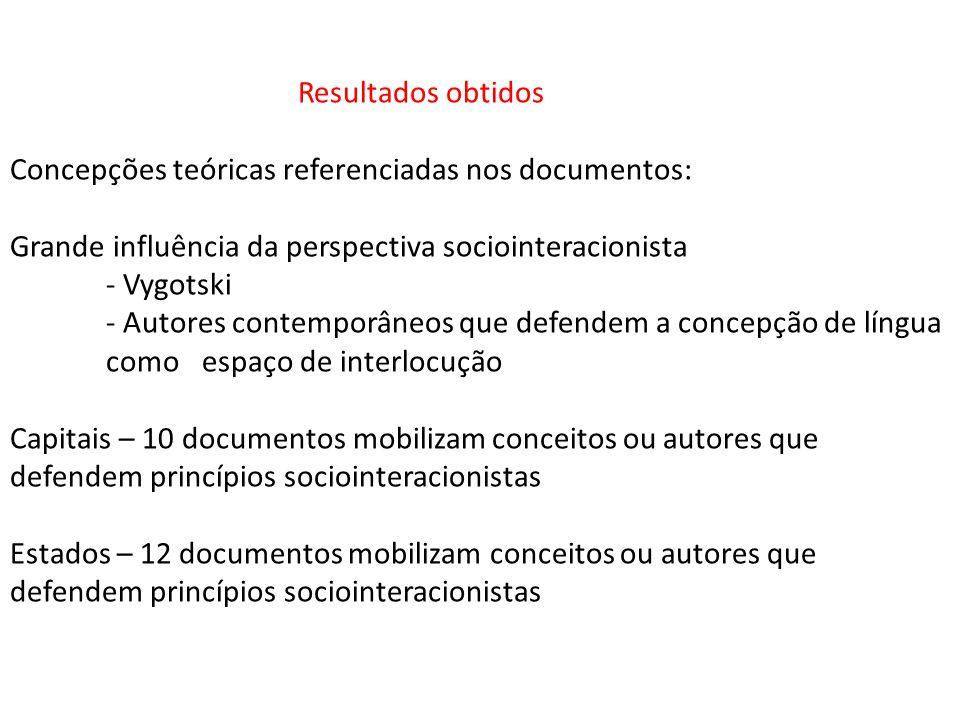 Resultados obtidos Concepções teóricas referenciadas nos documentos: Grande influência da perspectiva sociointeracionista - Vygotski - Autores contemp