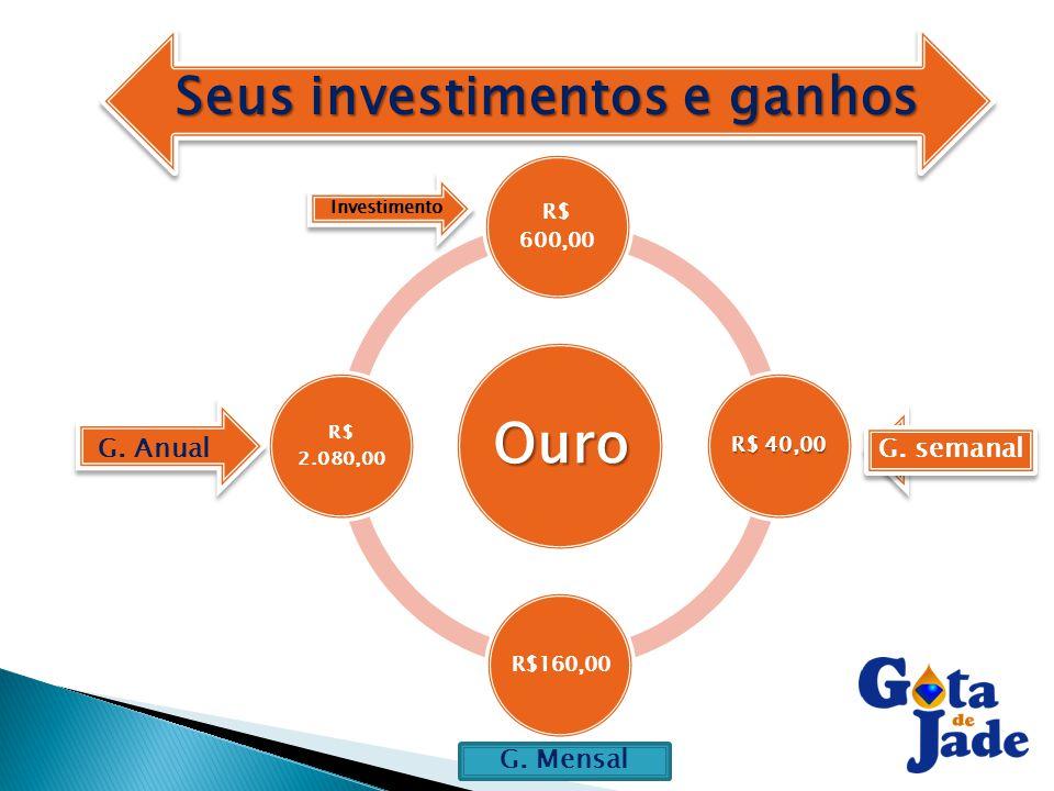 Seus investimentos e ganhos Ouro R$ 600,00 R$ 40,00 R$160,00 R$ 2.080,00 Investimento Y'Y' Y'Y' G. semanal G. Anual G. Mensal
