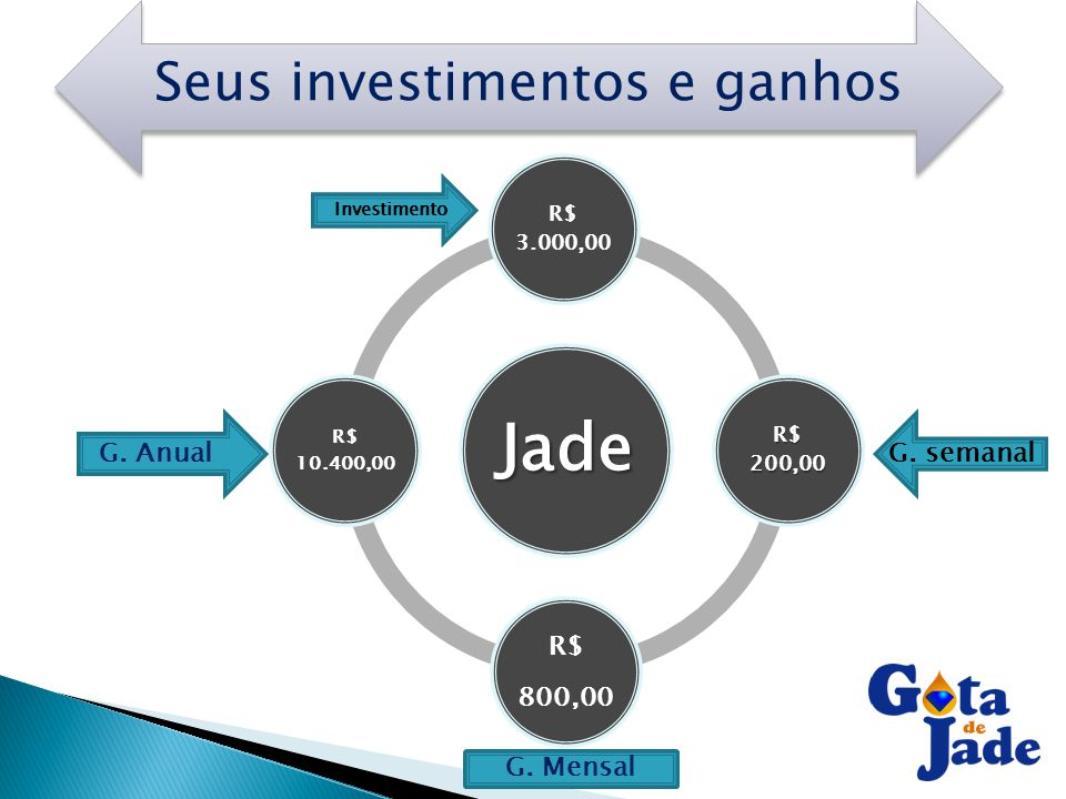 Seus investimentos e ganhos Jade R$ 3.000,00 R$ 200,00 R$ 800,00 R$ 10.400,00 Investimento G. semanalG. Anual G. Mensal