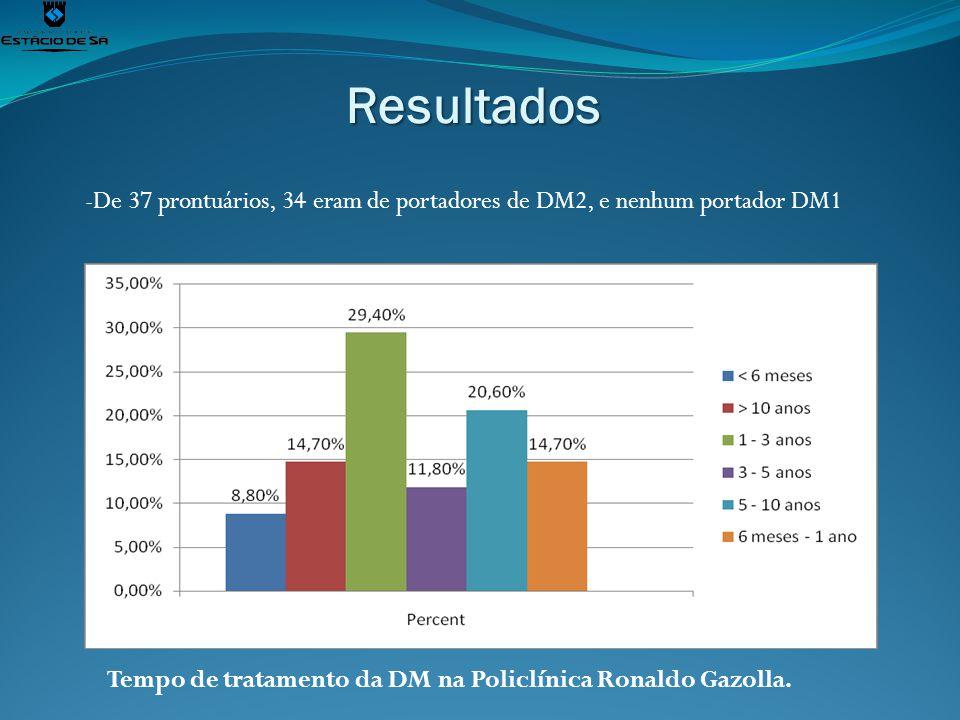 Resultados Tempo de tratamento da DM na Policlínica Ronaldo Gazolla. -De 37 prontuários, 34 eram de portadores de DM2, e nenhum portador DM1