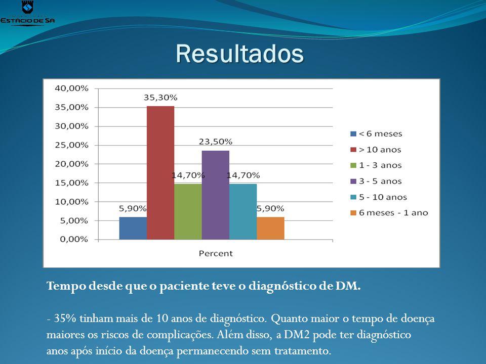Resultados Tempo desde que o paciente teve o diagnóstico de DM. - 35% tinham mais de 10 anos de diagnóstico. Quanto maior o tempo de doença maiores os