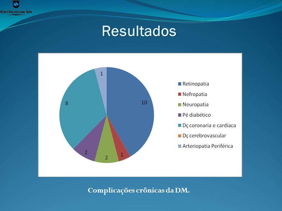 Resultados Complicações crônicas da DM.