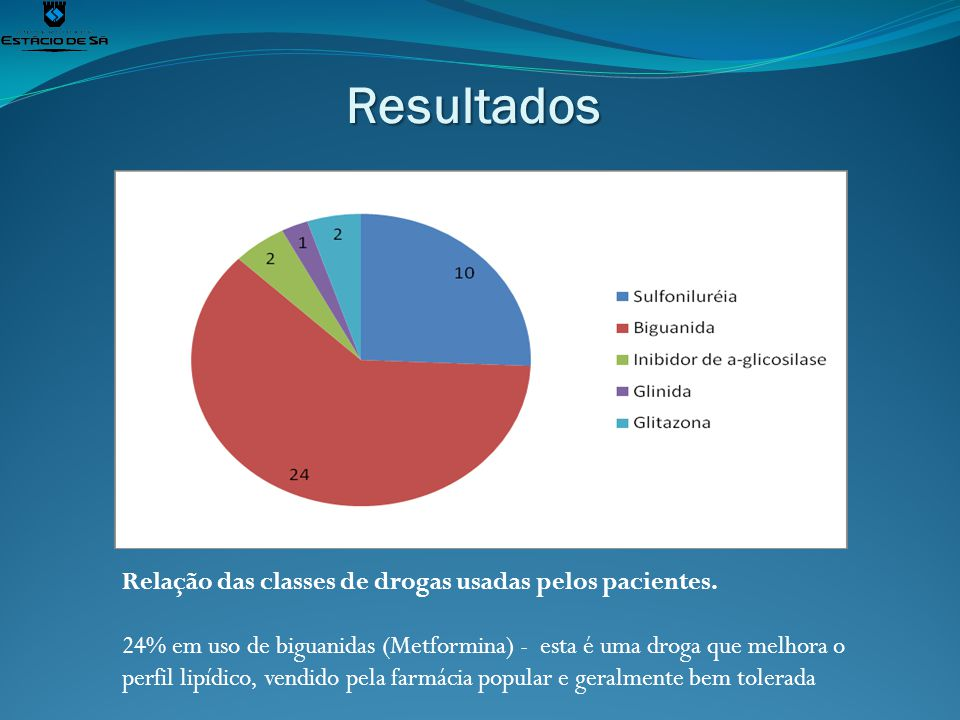 Resultados Relação das classes de drogas usadas pelos pacientes. 24% em uso de biguanidas (Metformina) - esta é uma droga que melhora o perfil lipídic