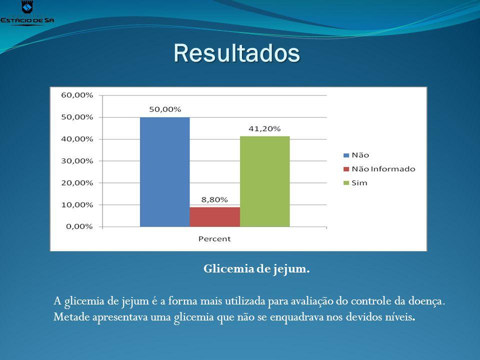 Resultados Glicemia de jejum. A glicemia de jejum é a forma mais utilizada para avaliação do controle da doença. Metade apresentava uma glicemia que n