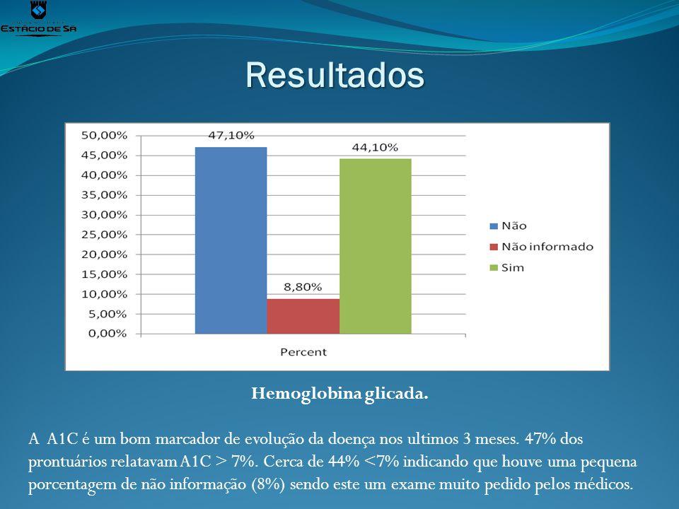 Resultados Hemoglobina glicada. A A1C é um bom marcador de evolução da doença nos ultimos 3 meses. 47% dos prontuários relatavam A1C > 7%. Cerca de 44