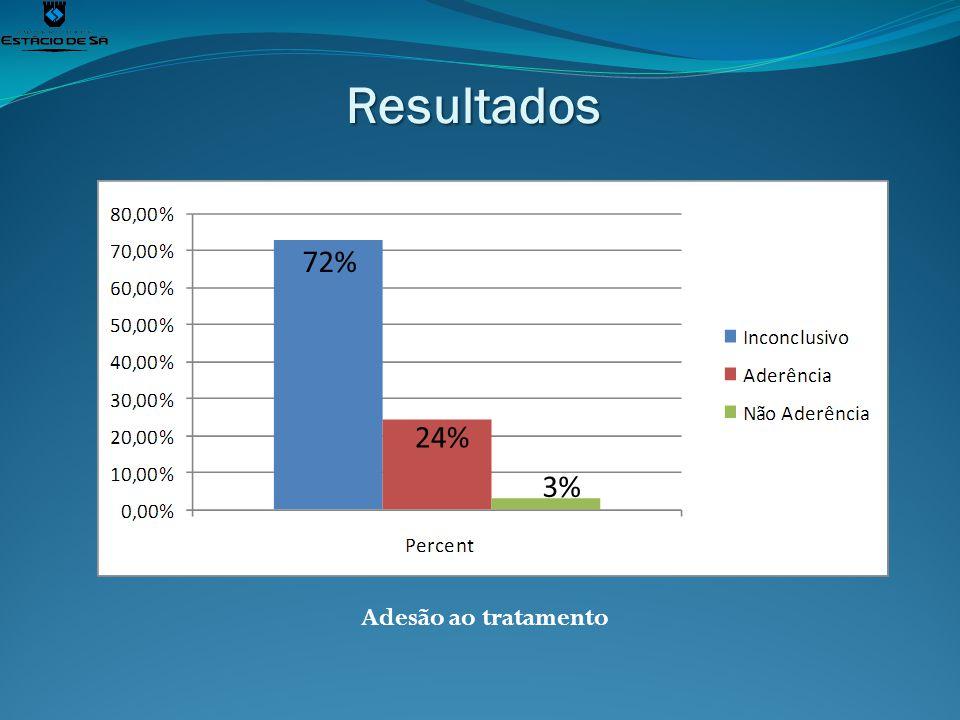 Resultados Adesão ao tratamento 72% 24% 3%