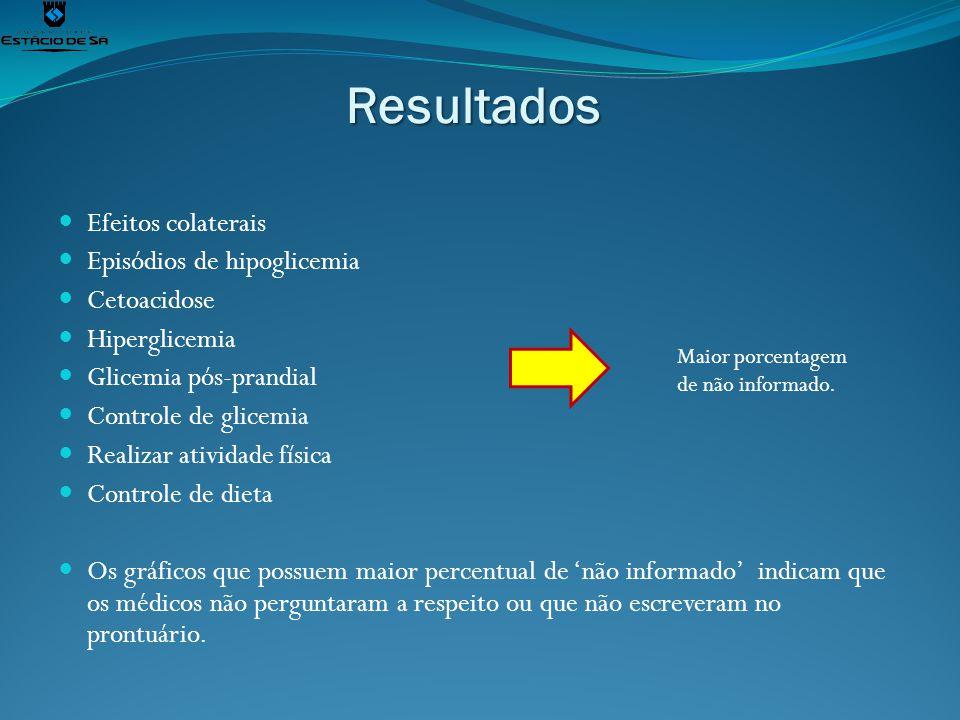 Resultados Efeitos colaterais Episódios de hipoglicemia Cetoacidose Hiperglicemia Glicemia pós-prandial Controle de glicemia Realizar atividade física