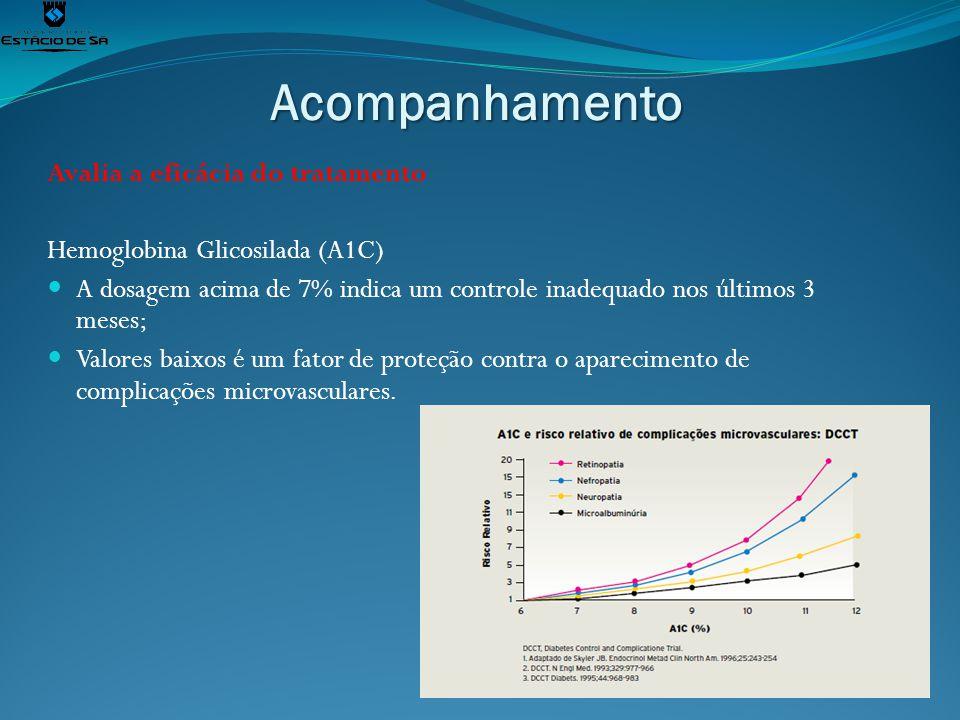 Resultados Tempo de tratamento da DM na Policlínica Ronaldo Gazolla.