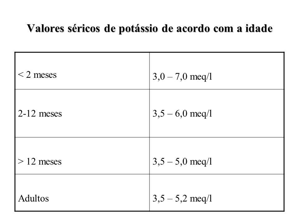 Valores séricos de potássio de acordo com a idade < 2 meses 3,0 – 7,0 meq/l 2-12 meses3,5 – 6,0 meq/l > 12 meses3,5 – 5,0 meq/l Adultos3,5 – 5,2 meq/l