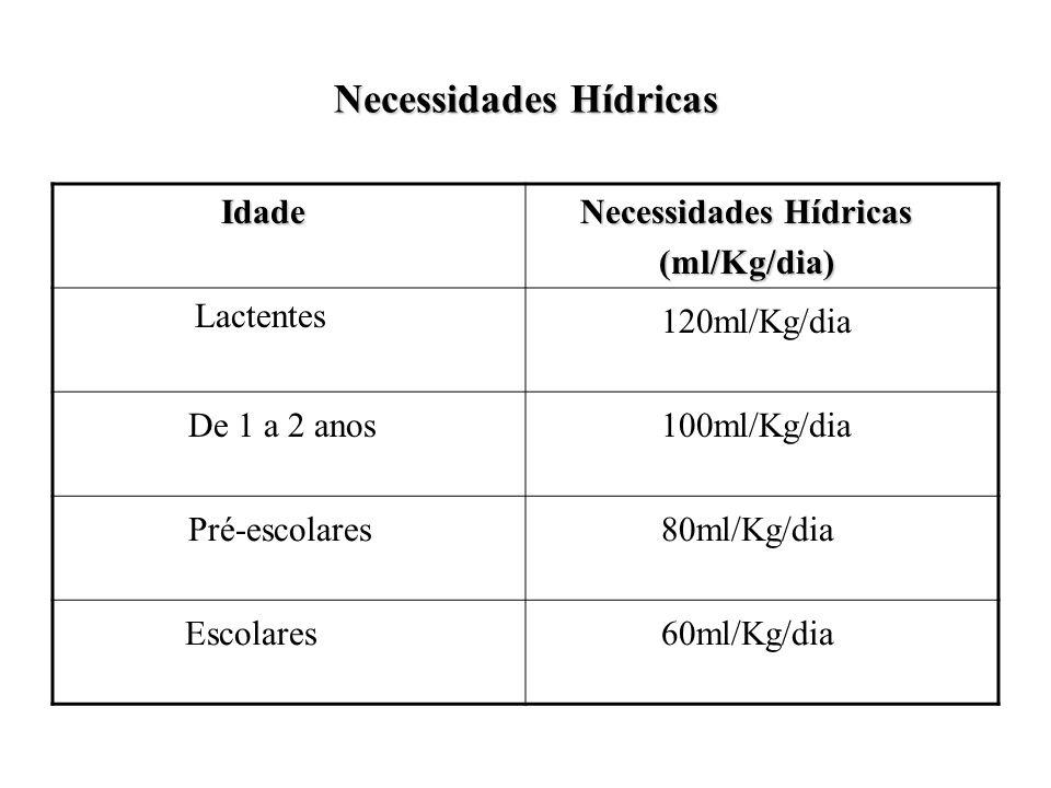 Necessidades Hídricas Peso Corporal (Kg) Peso Corporal (Kg) Necessidades Hídricas (ml/Kg/dia) Até 10 Kg 100 ml/Kg 11-20Kg 100 ml/Kg + 50ml/Kg para cada Kg acima de 10 Acima de 20Kg 100 ml/Kg + 50ml/Kg para cada Kg acima de 10 + 20ml/Kg por Kg acima de 20Kg