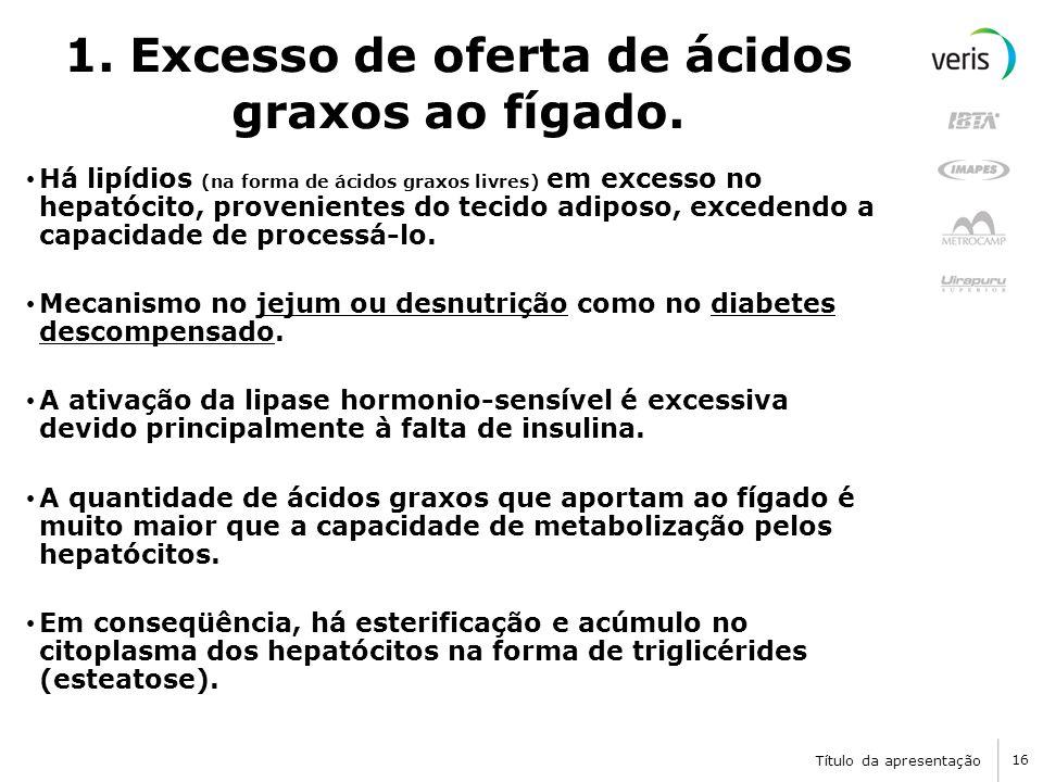 Título da apresentação 16 1.Excesso de oferta de ácidos graxos ao fígado.