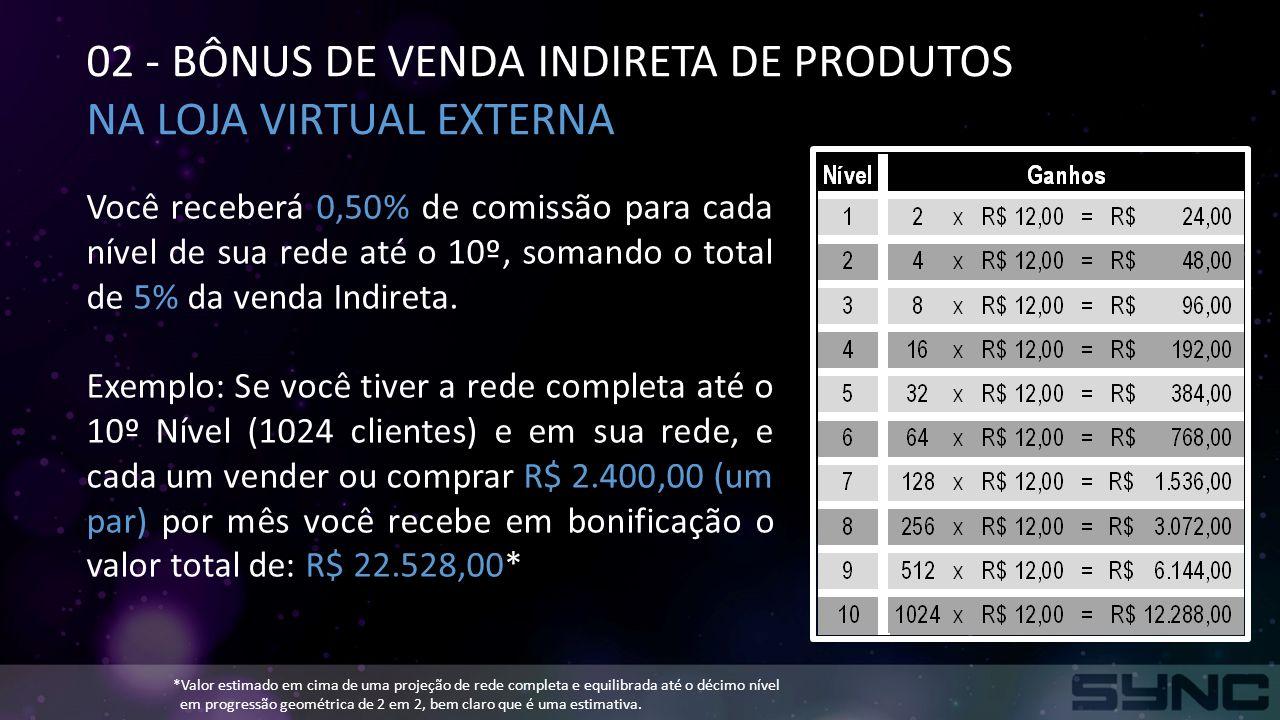 02 - BÔNUS DE VENDA INDIRETA DE PRODUTOS NA LOJA VIRTUAL EXTERNA Você receberá 0,50% de comissão para cada nível de sua rede até o 10º, somando o total de 5% da venda Indireta.