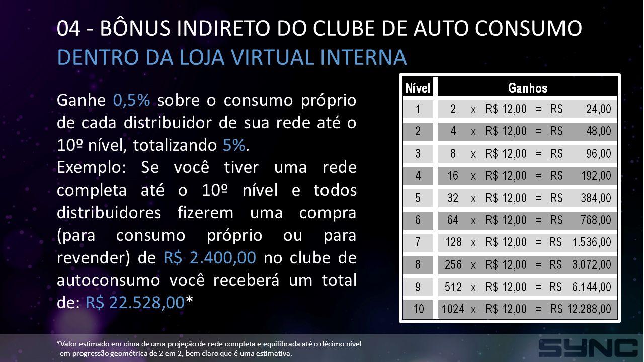 04 - BÔNUS INDIRETO DO CLUBE DE AUTO CONSUMO DENTRO DA LOJA VIRTUAL INTERNA Ganhe 0,5% sobre o consumo próprio de cada distribuidor de sua rede até o 10º nível, totalizando 5%.