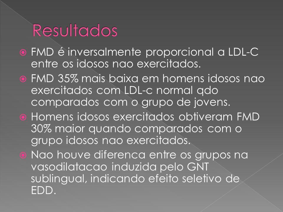  FMD é inversalmente proporcional a LDL-C entre os idosos nao exercitados.