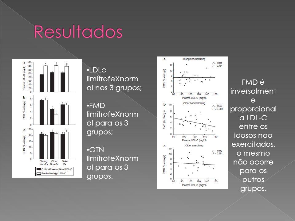 FMD é inversalment e proporcional a LDL-C entre os idosos nao exercitados, o mesmo não ocorre para os outros grupos.