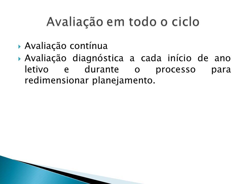  Avaliação contínua  Avaliação diagnóstica a cada início de ano letivo e durante o processo para redimensionar planejamento.