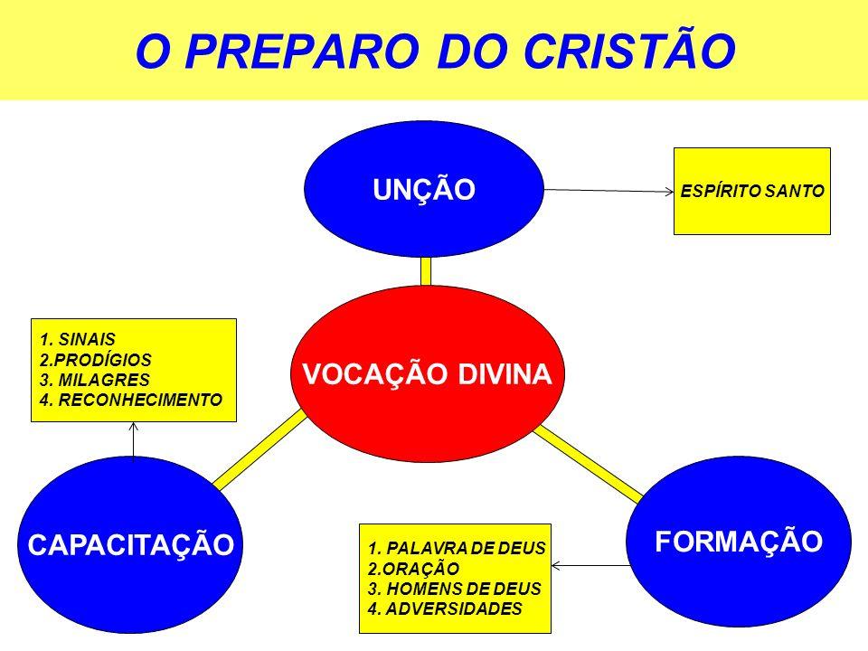 O PREPARO DO CRISTÃO VOCAÇÃO DIVINA UNÇÃO FORMAÇÃO CAPACITAÇÃO ESPÍRITO SANTO 1. PALAVRA DE DEUS 2.ORAÇÃO 3. HOMENS DE DEUS 4. ADVERSIDADES 1. SINAIS