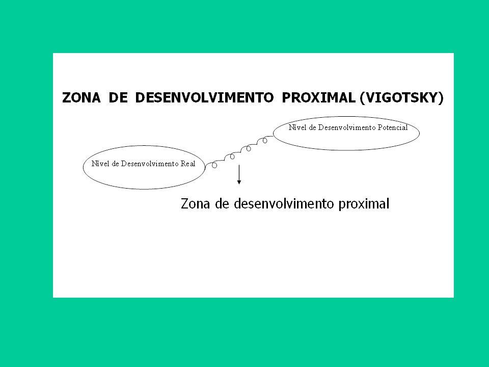 Nível De Desenvolvimento Potencial: capacidade de resolver um problema sob a orientação de um adulto ou em colaboração com outro companheiro.
