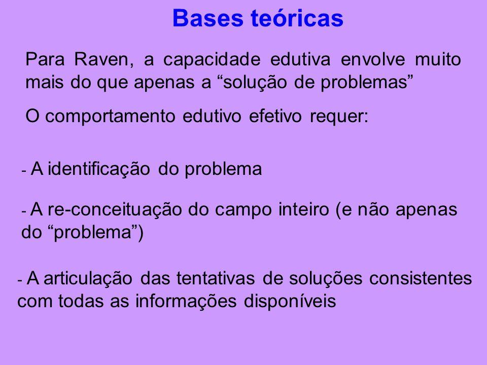 Bases teóricas Para Raven, a capacidade edutiva envolve muito mais do que apenas a solução de problemas O comportamento edutivo efetivo requer: - A identificação do problema - A re-conceituação do campo inteiro (e não apenas do problema ) - A articulação das tentativas de soluções consistentes com todas as informações disponíveis