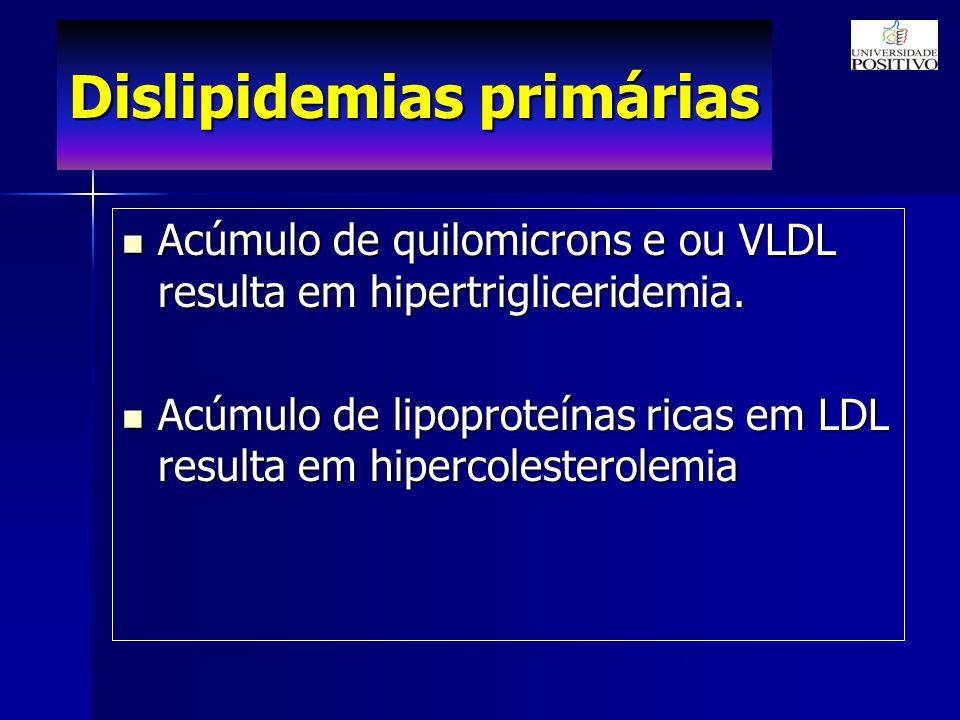 Dislipidemias primárias Acúmulo de quilomicrons e ou VLDL resulta em hipertrigliceridemia.