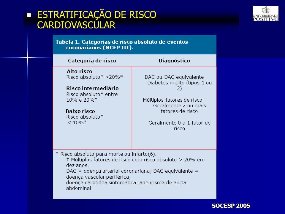 Tabela 1.Categorias de risco absoluto de eventos coronarianos (NCEP III).