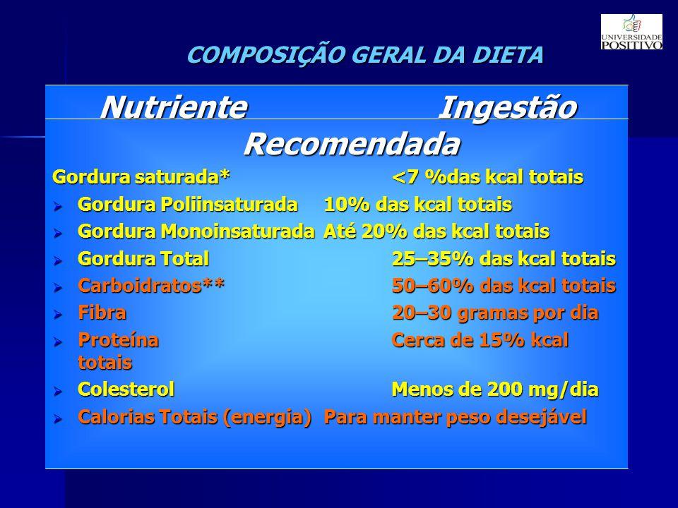 COMPOSIÇÃO GERAL DA DIETA NutrienteIngestão Recomendada Gordura saturada*<7 %das kcal totais  Gordura Poliinsaturada10% das kcal totais  Gordura MonoinsaturadaAté 20% das kcal totais  Gordura Total25–35% das kcal totais  Carboidratos**50–60% das kcal totais  Fibra20–30 gramas por dia  ProteínaCerca de 15% kcal totais  ColesterolMenos de 200 mg/dia  Calorias Totais (energia)Para manter peso desejável