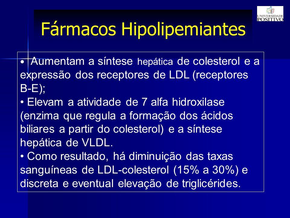 Fármacos Hipolipemiantes Aumentam a síntese hepática de colesterol e a expressão dos receptores de LDL (receptores B-E); Elevam a atividade de 7 alfa hidroxilase (enzima que regula a formação dos ácidos biliares a partir do colesterol) e a síntese hepática de VLDL.