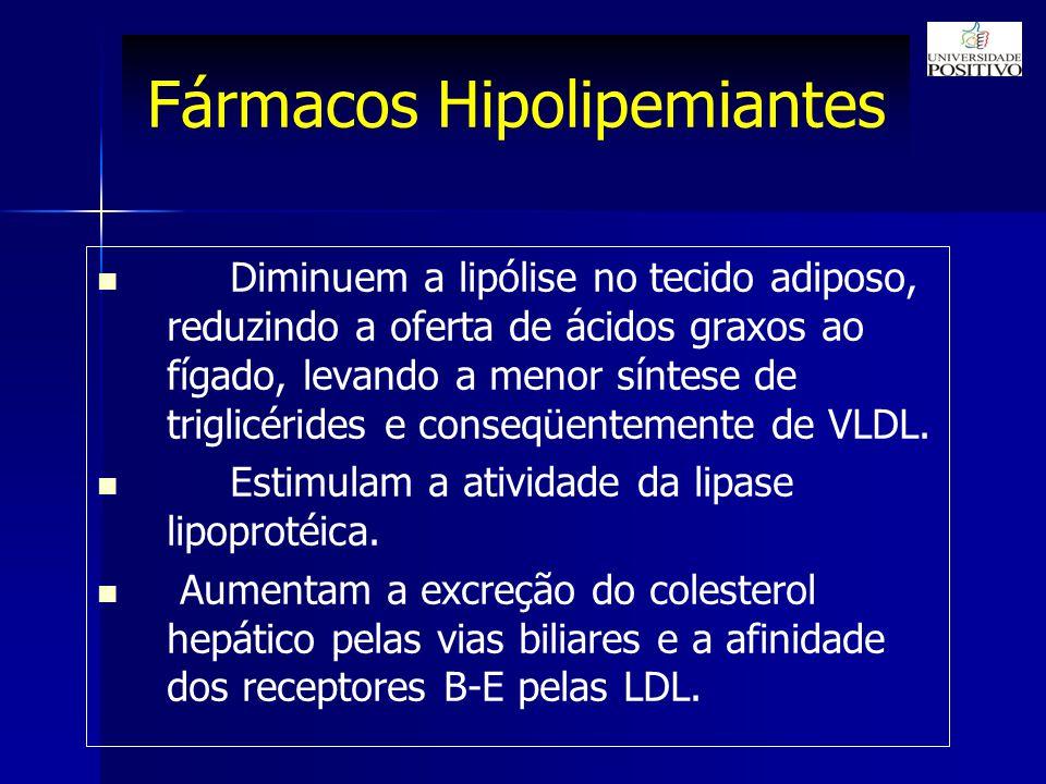 Fármacos Hipolipemiantes Diminuem a lipólise no tecido adiposo, reduzindo a oferta de ácidos graxos ao fígado, levando a menor síntese de triglicérides e conseqüentemente de VLDL.