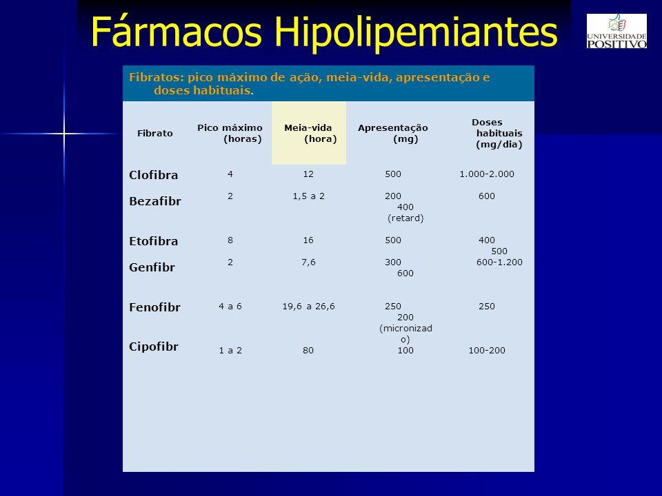 Fármacos Hipolipemiantes Fibratos: pico máximo de ação, meia-vida, apresentação e doses habituais.
