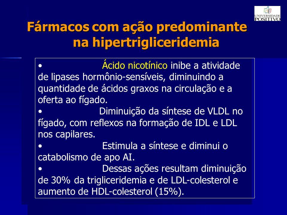 Fármacos com ação predominante na hipertrigliceridemia Ácido nicotínico inibe a atividade de lipases hormônio-sensíveis, diminuindo a quantidade de ácidos graxos na circulação e a oferta ao fígado.