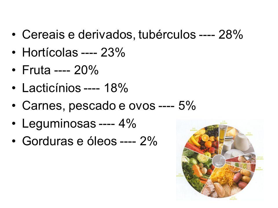 Cereais e derivados, tubérculos ---- 28% Hortícolas ---- 23% Fruta ---- 20% Lacticínios ---- 18% Carnes, pescado e ovos ---- 5% Leguminosas ---- 4% Gorduras e óleos ---- 2%