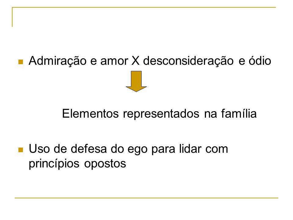 Admiração e amor X desconsideração e ódio Elementos representados na família Uso de defesa do ego para lidar com princípios opostos