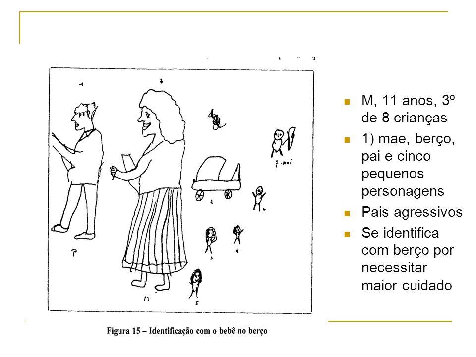 M, 11 anos, 3º de 8 crianças 1) mae, berço, pai e cinco pequenos personagens Pais agressivos Se identifica com berço por necessitar maior cuidado