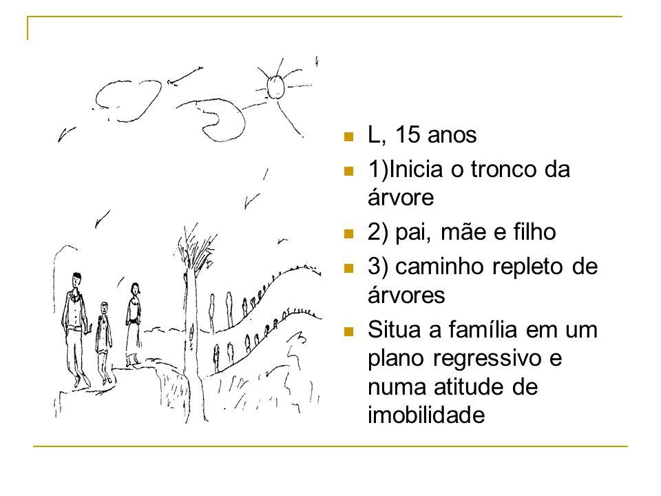 L, 15 anos 1)Inicia o tronco da árvore 2) pai, mãe e filho 3) caminho repleto de árvores Situa a família em um plano regressivo e numa atitude de imob