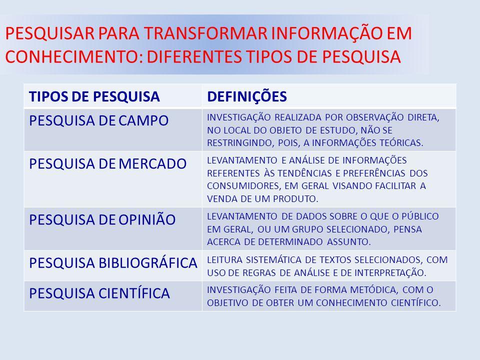 PESQUISAR PARA TRANSFORMAR INFORMAÇÃO EM CONHECIMENTO: DIFERENTES TIPOS DE PESQUISA TIPOS DE PESQUISADEFINIÇÕES PESQUISA DE CAMPO INVESTIGAÇÃO REALIZADA POR OBSERVAÇÃO DIRETA, NO LOCAL DO OBJETO DE ESTUDO, NÃO SE RESTRINGINDO, POIS, A INFORMAÇÕES TEÓRICAS.