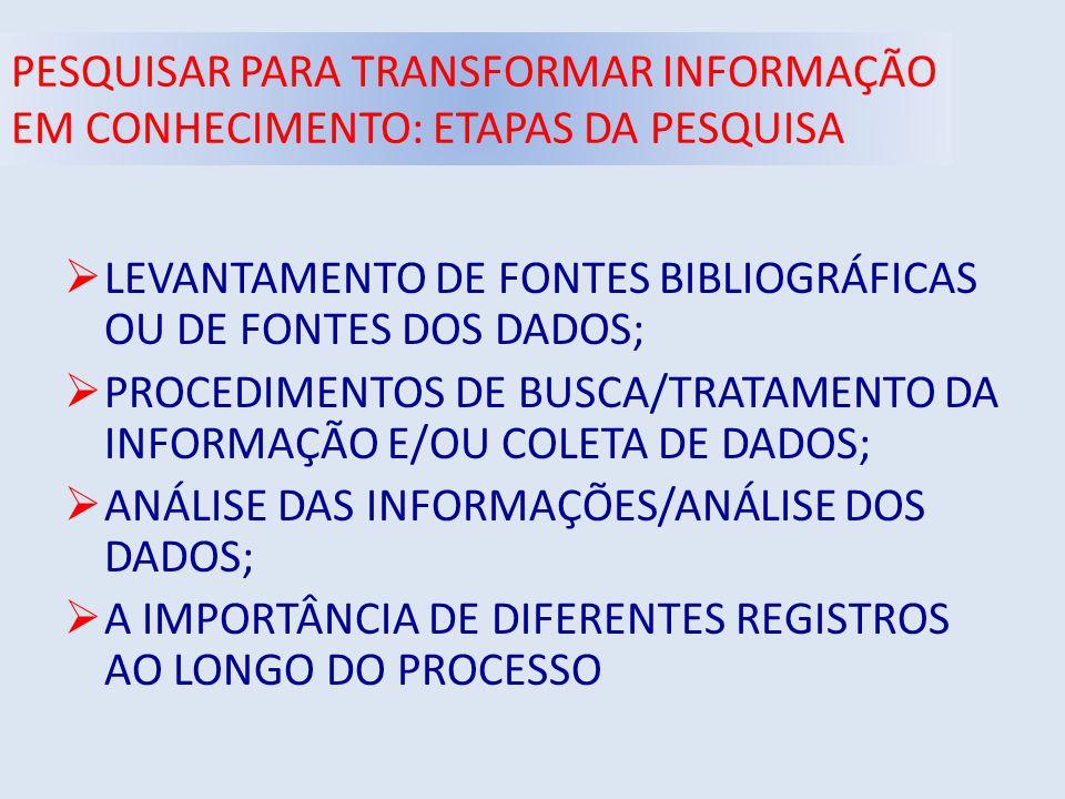 PESQUISAR PARA TRANSFORMAR INFORMAÇÃO EM CONHECIMENTO: ETAPAS DA PESQUISA  LEVANTAMENTO DE FONTES BIBLIOGRÁFICAS OU DE FONTES DOS DADOS;  PROCEDIMENTOS DE BUSCA/TRATAMENTO DA INFORMAÇÃO E/OU COLETA DE DADOS;  ANÁLISE DAS INFORMAÇÕES/ANÁLISE DOS DADOS;  A IMPORTÂNCIA DE DIFERENTES REGISTROS AO LONGO DO PROCESSO