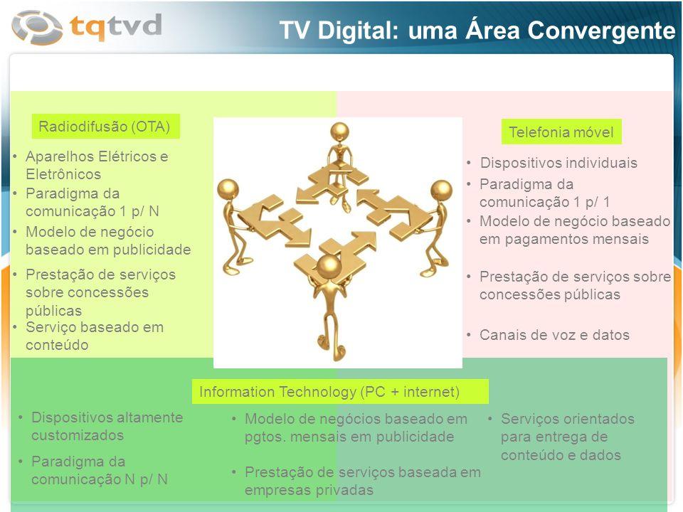Radiodifusão (OTA) Telefonia móvel Information Technology (PC + internet) Aparelhos Elétricos e Eletrônicos Paradigma da comunicação 1 p/ N Modelo de