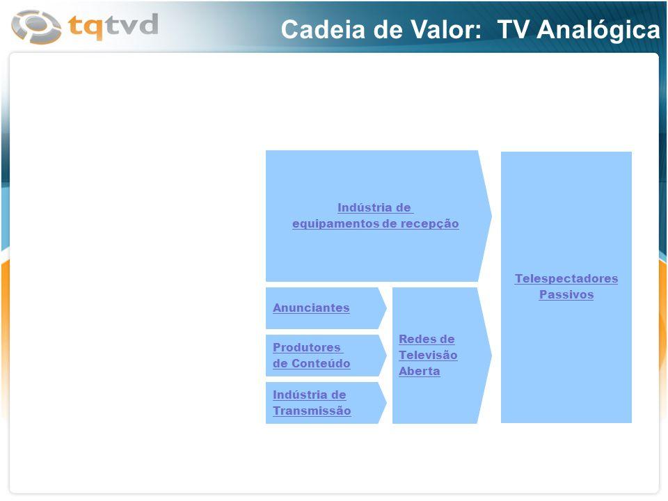 Produtores de Conteúdo Anunciantes Redes de Televisão Aberta Indústria de equipamentos de recepção Indústria de Transmissão Telespectadores Passivos C