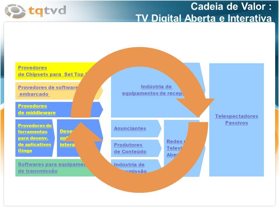 Cadeia de Valor : TV Digital Aberta e Interativa Provedores de middleware Desenv. de aplicações interativas Provedores de ferramentas para desenv. de