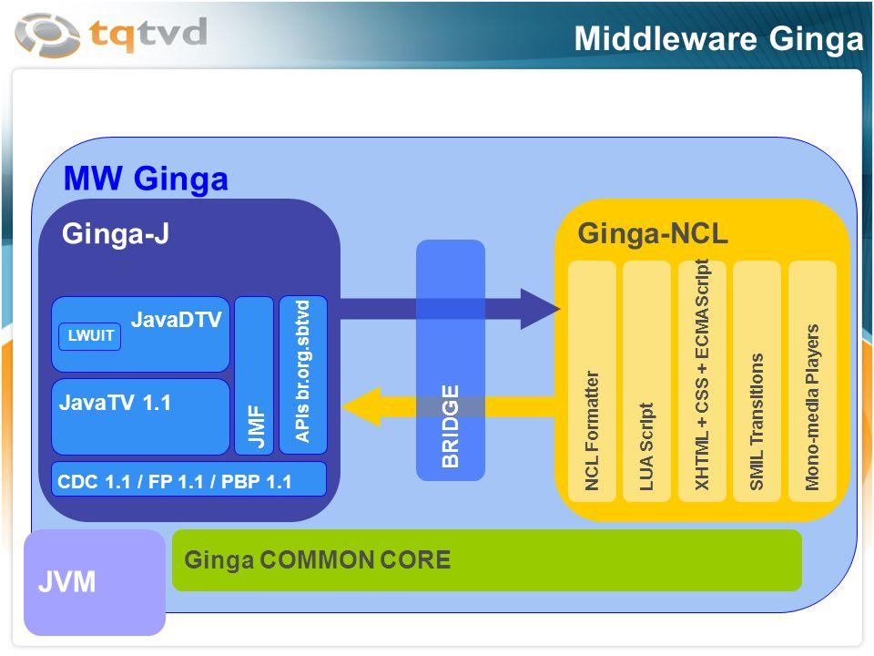 Especificação do middleware Ginga conforme Associação Brasileira de Normas Tecnicas - ABNT MW Ginga Ginga-J Ginga-NCL BRIDGE Ginga COMMON CORE JVM CDC