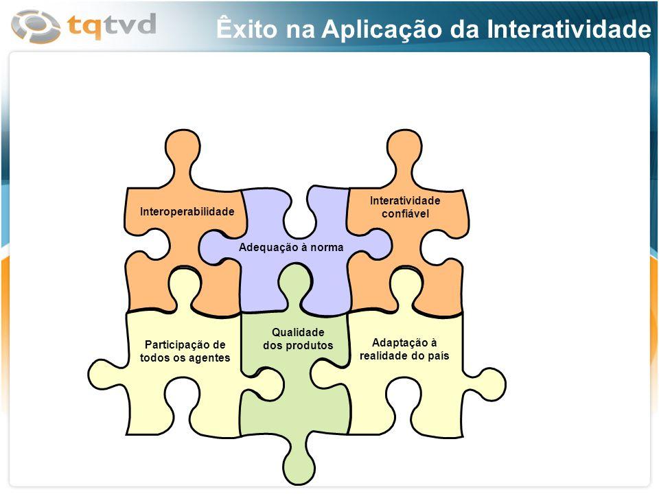 Adequação à norma Qualidade dos produtos Adaptação à realidade do país Interoperabilidade Participação de todos os agentes Interatividade confiável Êx