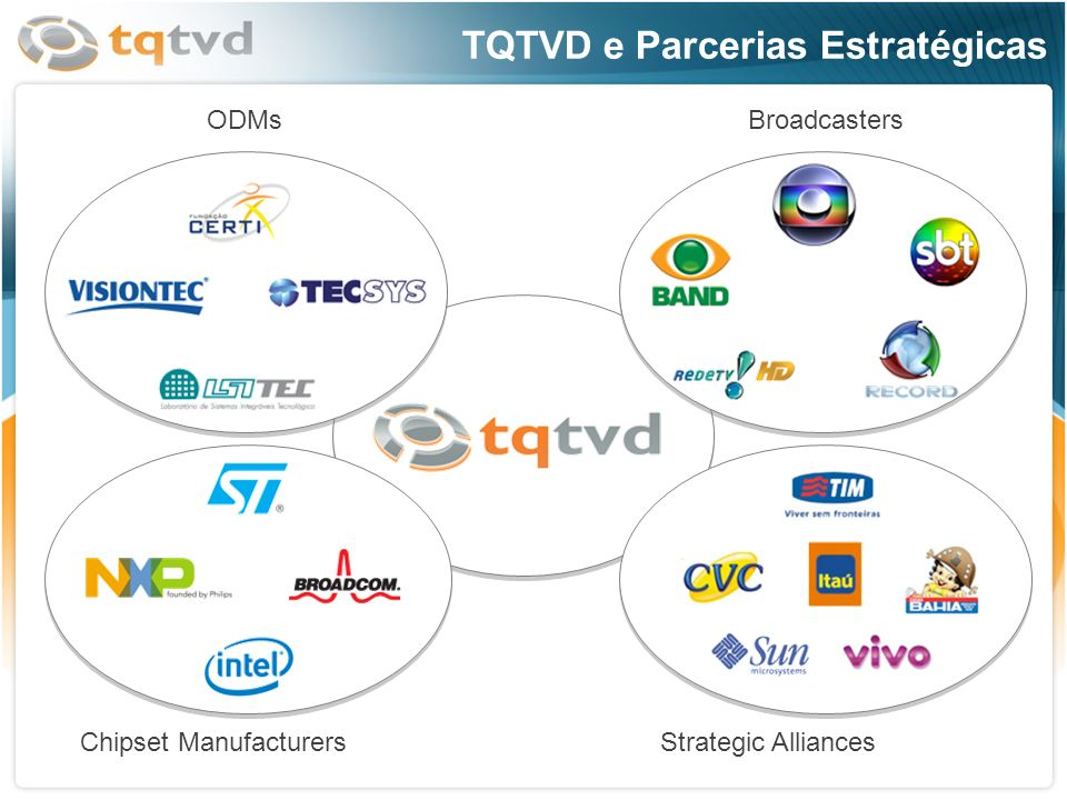 TQTVD e Parcerias Estratégicas Broadcasters Chipset ManufacturersStrategic Alliances ODMs