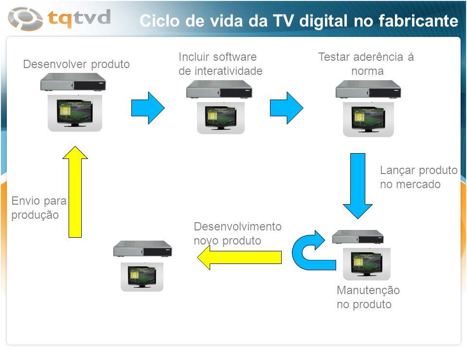 Ciclo de vida da TV digital no fabricante Desenvolver produto Incluir software de interatividade Testar aderência á norma Lançar produto no mercado Ma