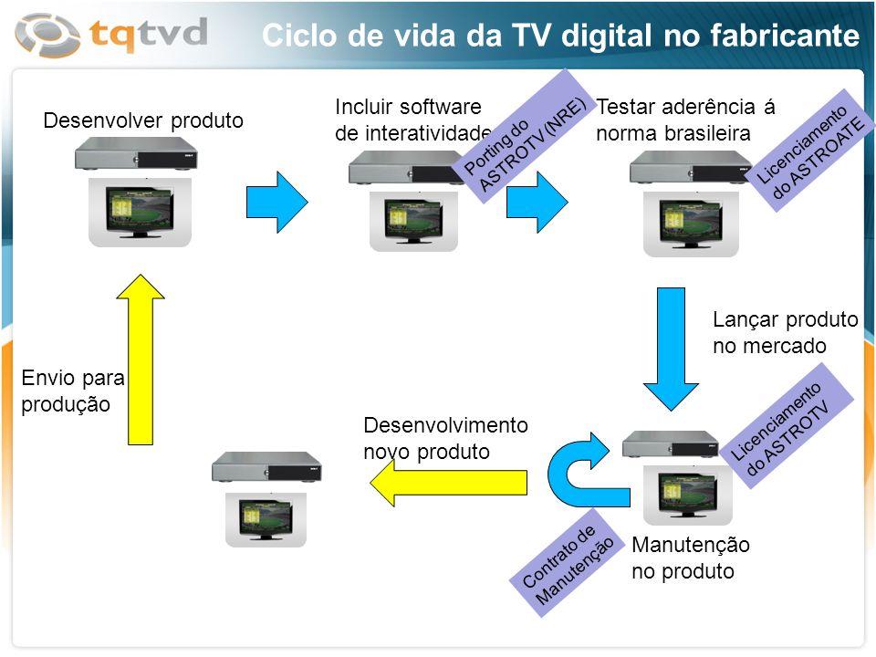 Ciclo de vida da TV digital no fabricante Desenvolver produto Incluir software de interatividade Testar aderência á norma brasileira Lançar produto no